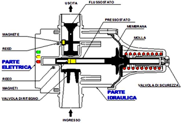 Cadoppi regolatore di pressione presscontrol pretarato for Autoclave funzionamento schema