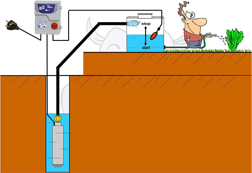 Schema Elettrico Galleggiante Serbatoio : X schemi impianto sommersa monoblocco come installare
