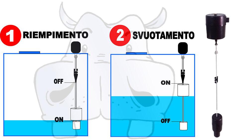 Schema Collegamento Galleggiante Pompa Sommersa : Schema collegamento galleggiante pompa sommersa schemi