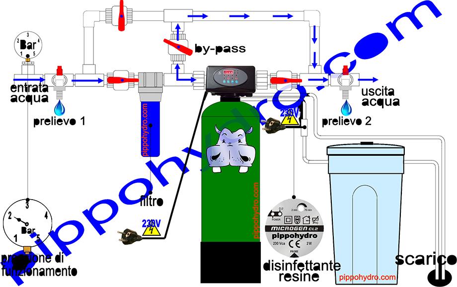 Addolcitore anticalcare residenziale per acqua DUOCAL completo di by-pass Addolcitori ...