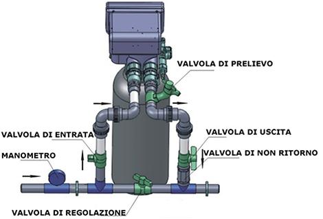 Addolcitore anticalcare residenziale per acqua con valvola - Addolcitore acqua casa ...