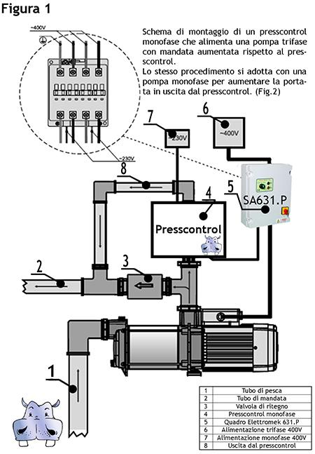 Schema Elettrico Pompa Sommersa Pozzo : Italtecnica regolatore di pressione presscontrol briotank
