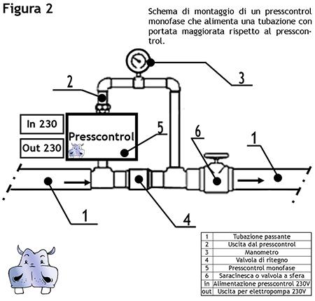 Watertech Regolatore Di Pressione Presscontrol Pretarato