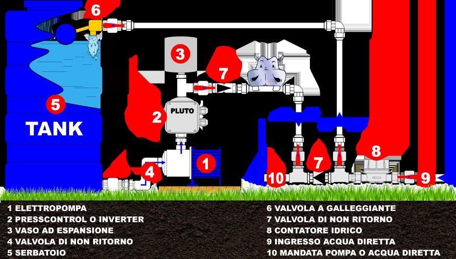 impianto per sopperire alla carenza di acqua