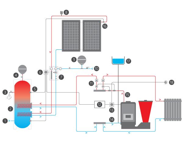 Valvola Di Sfiato Pannello Solare : X caldaia configurazione impianto