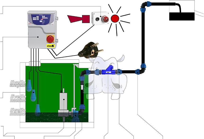 Schema Quadro Elettrico Per Pompa Sommersa : X impianto fognature elettropompe monofase trifase