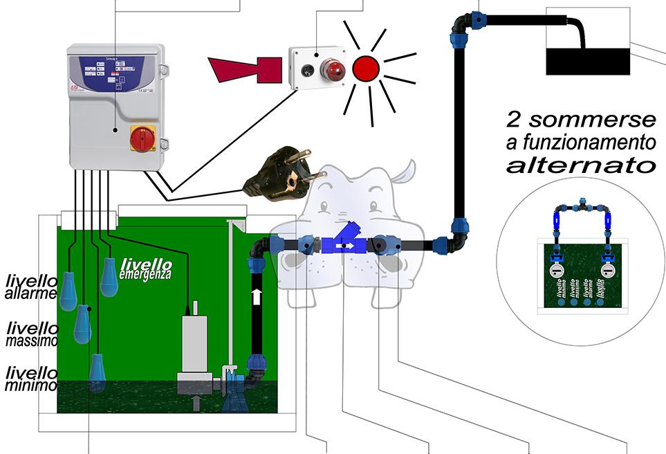 Schema Elettrico Per Pompa Ad Immersione : X impianto fognature elettropompe monofase trifase