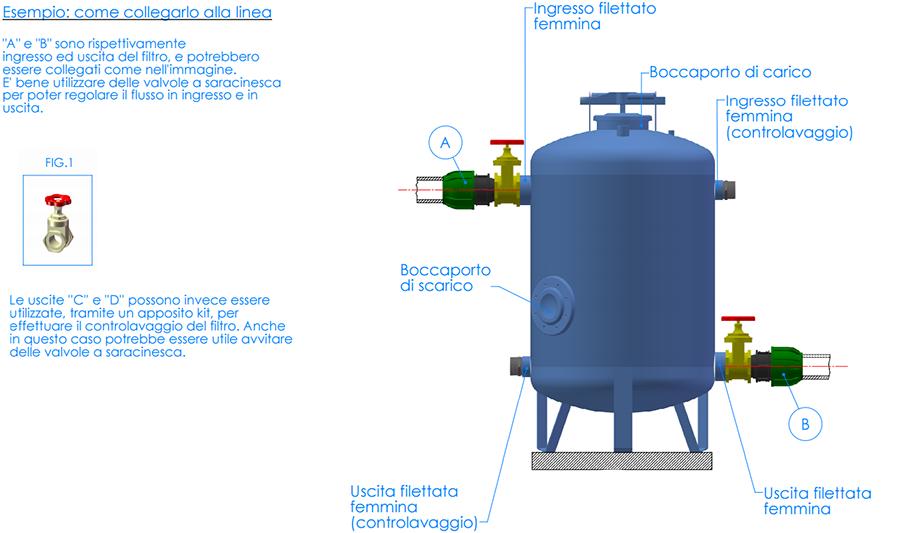 Filtro a graniglia euv irritec filtri in acciaio for Filtro per irrigazione