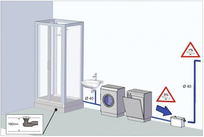 stazione di sollevamento scarichi della cucina dotata di dispositivo trituratore resistente fino a 100°C