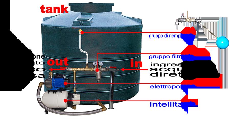 X schema impianto elettropompa con presscontrol bypass per - Impianto acqua casa ...