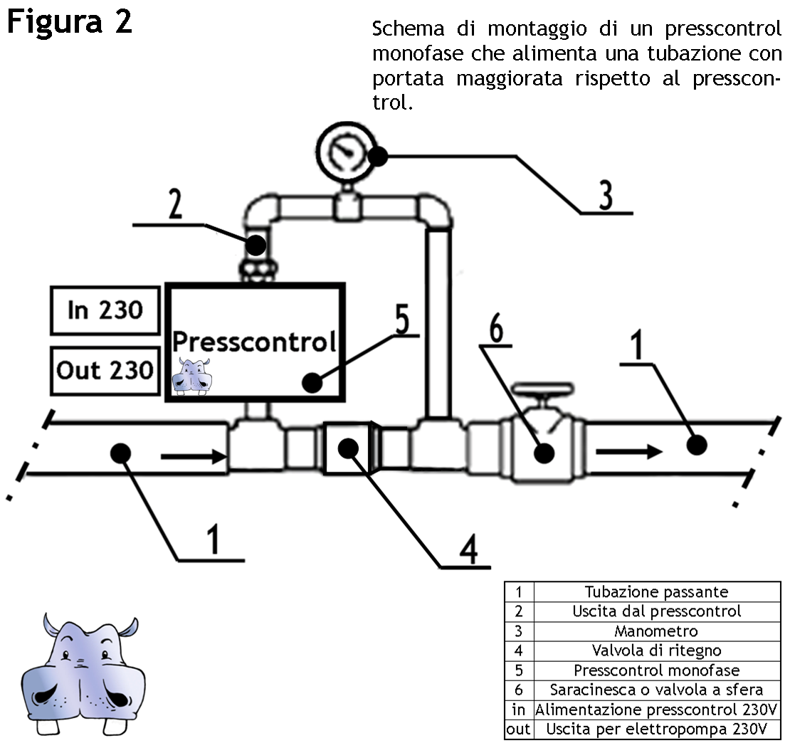 Schema Elettrico Per Autoclave : Lowara regolatore di pressione presscontrol genyo a