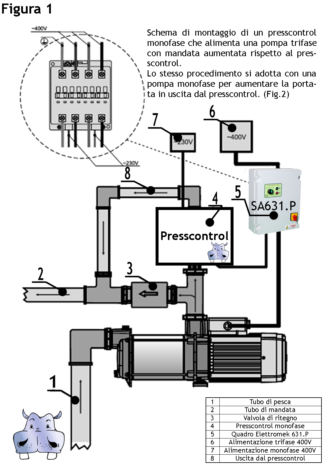 Schema Quadro Elettrico Per Pompa Sommersa : Pos direct motor plus v t sa p quadri