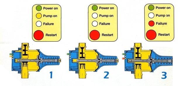 Regolatore di pressione presscontrol pretarato for Autoclave funzionamento schema